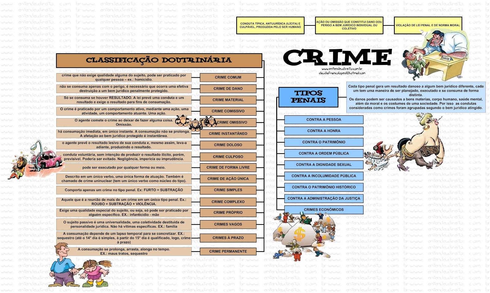 CRIME – TIPOS PENAIS – CLASSIFICAÇÃO DOUTRINÁRIA